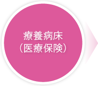 療養病床(医療保険)